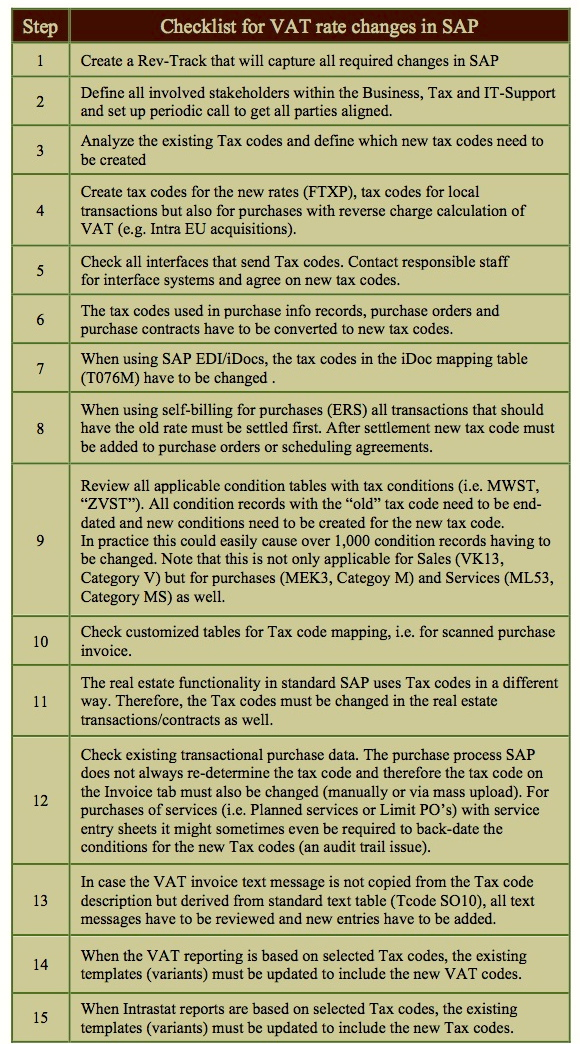 SAP SLO renaming tax codes | Tax Assurance Research | Page 3
