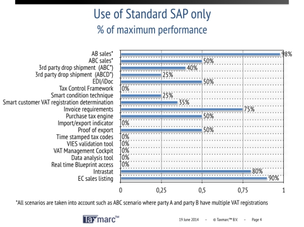 Compare VAT performance of Standard SAP with Taxmarc™ packages.004