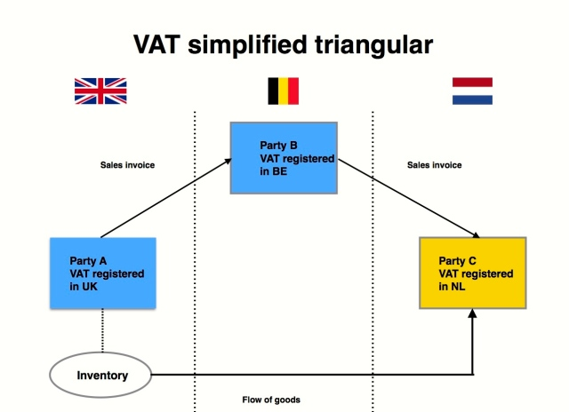 2 VAT simplified triangular