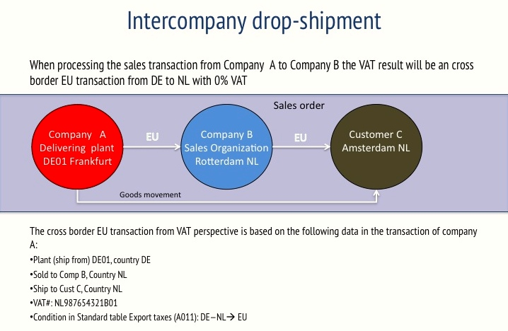 sap and abc transaction with drop shipment