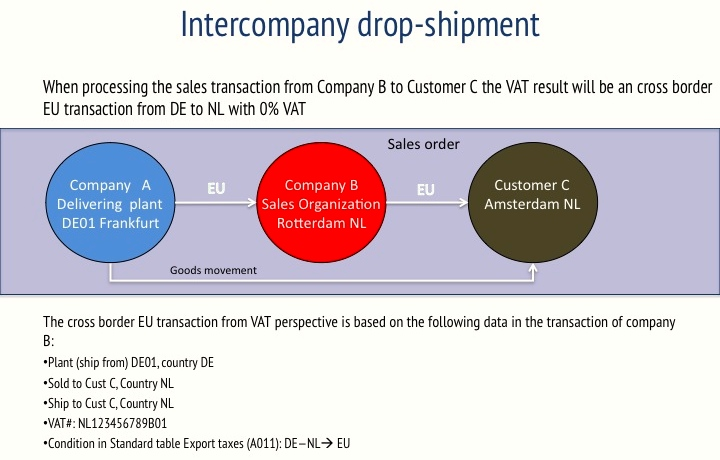 Sap And Abc Transaction With Drop Shipment Sap Add On