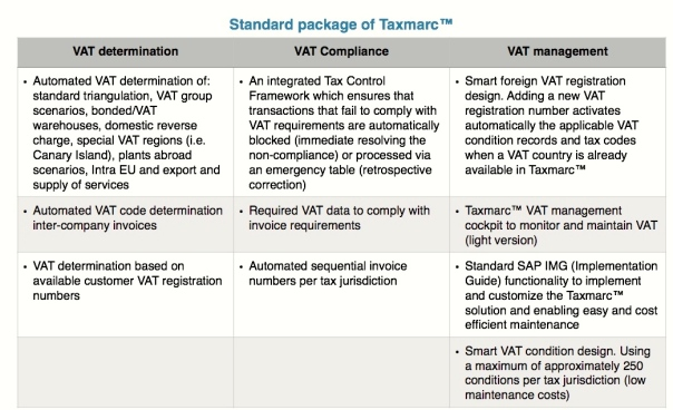 Standard package of Taxmarc™ tabel
