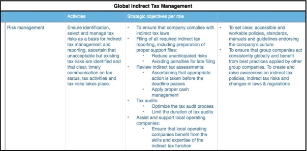 Indirect Tax risk management (1)